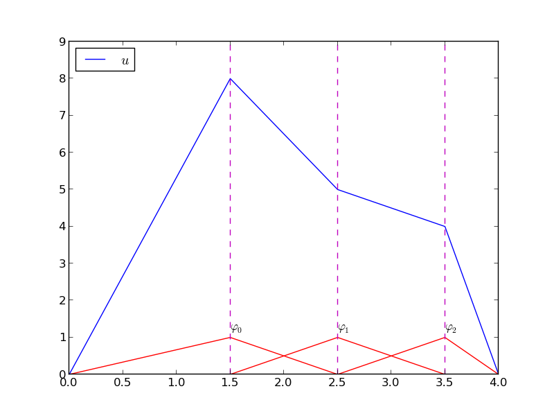 The linear combination of hat functions is a piecewise for Lineare fem