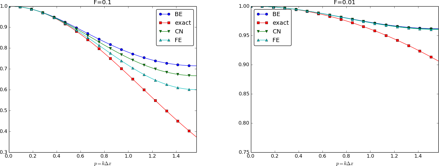 how to avoid numerical dispersion