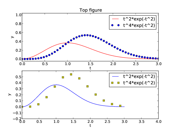 Array computing and curve plotting figure 5 example on two plots in one figure matplotlib ccuart Choice Image