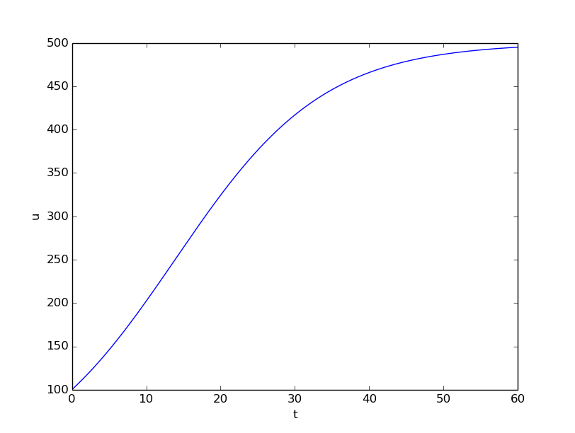solving ordinary differential equations rh hplgit github io plot wind vectors in matlab MATLAB Vector Commands