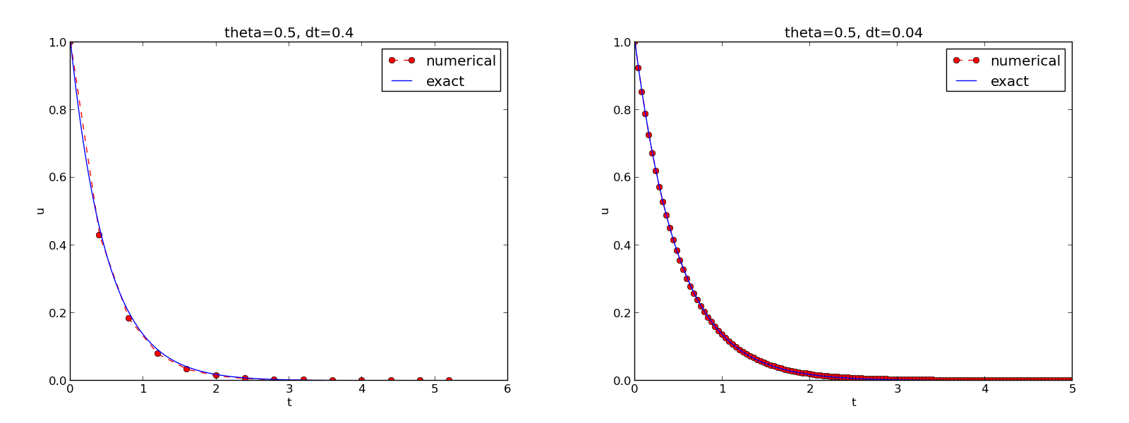 Finite difference methods for first-order ODEs — Finite difference