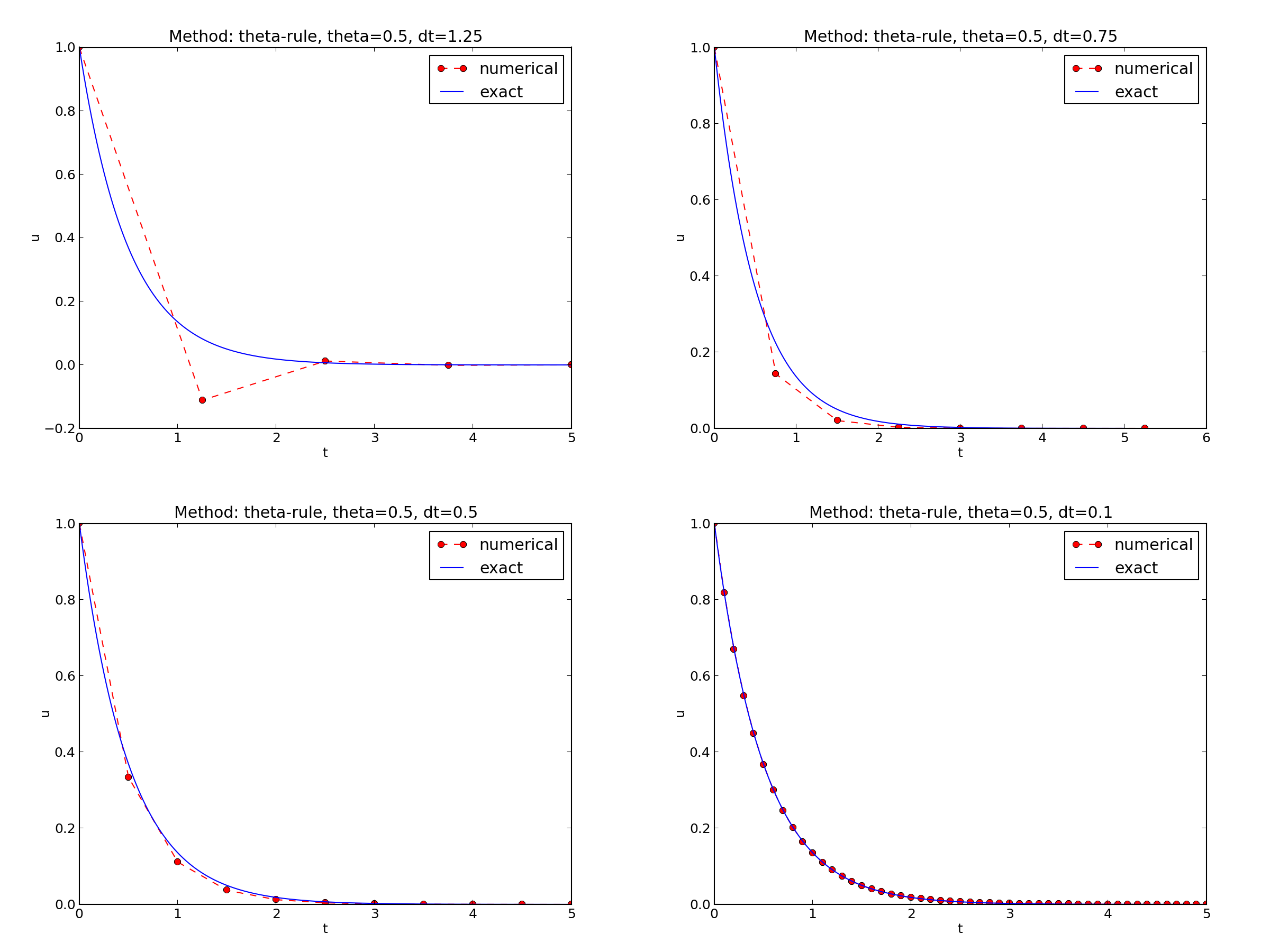 Finite difference methods for first-order ODEs