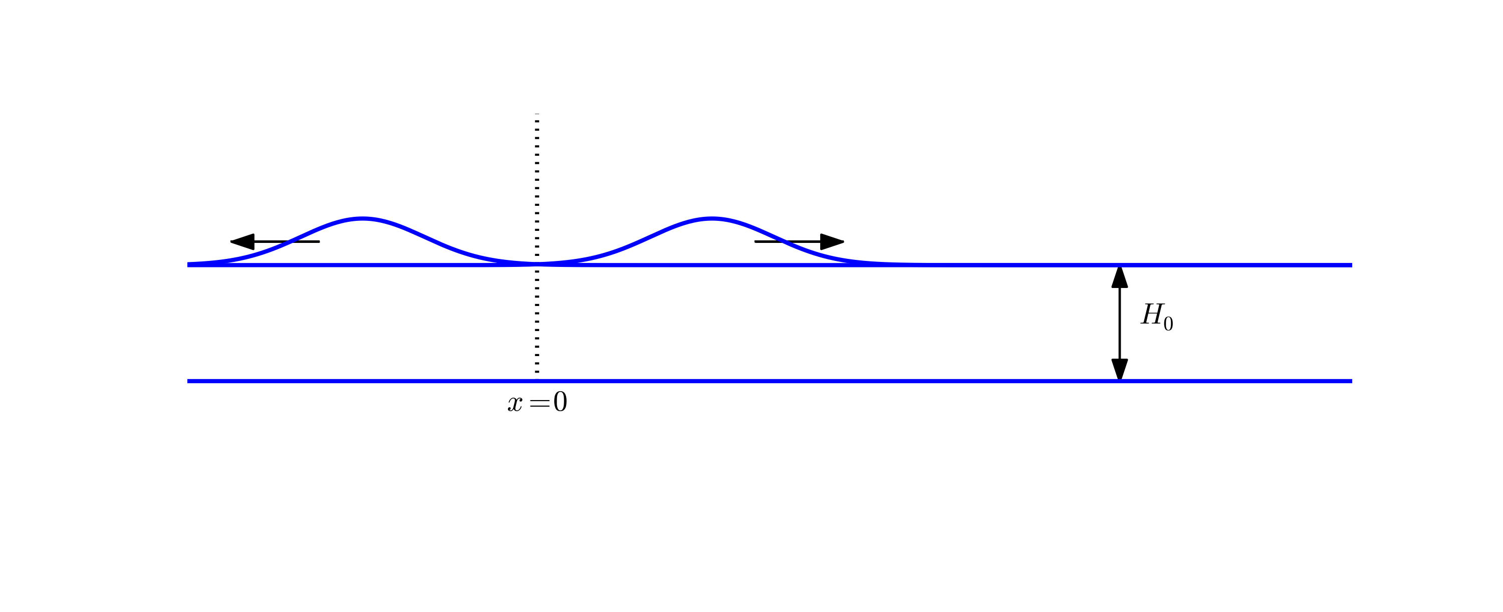 Finite difference methods for wave motion — Finite difference