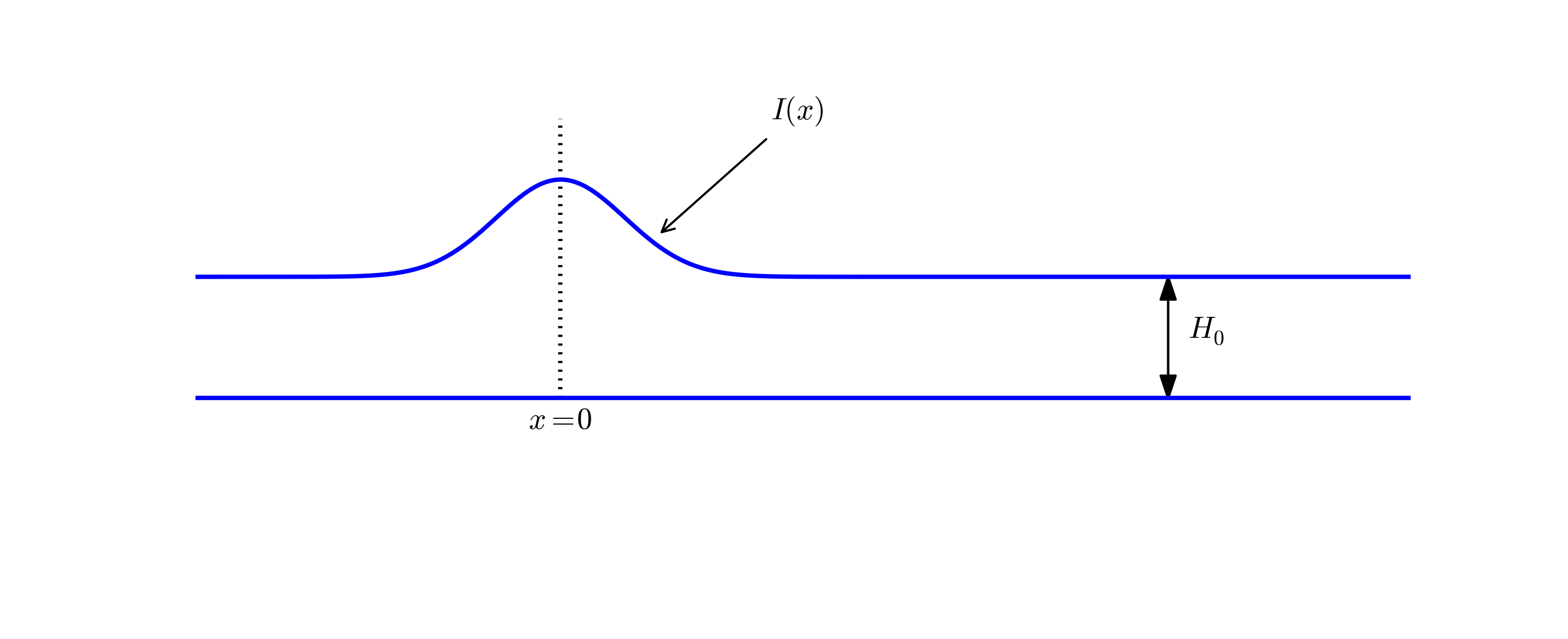 Finite difference methods for wave motion — Finite