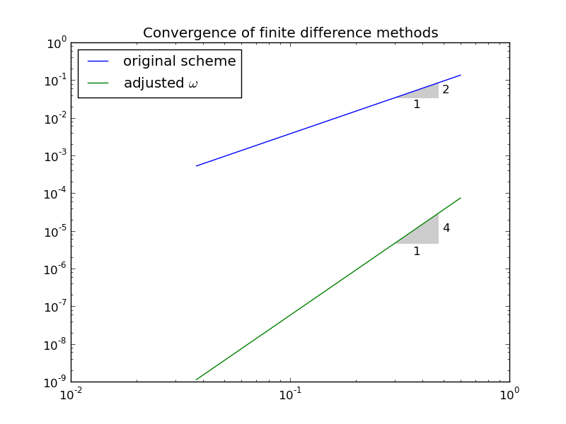 Finite Difference Computing with PDEs - A Modern Software
