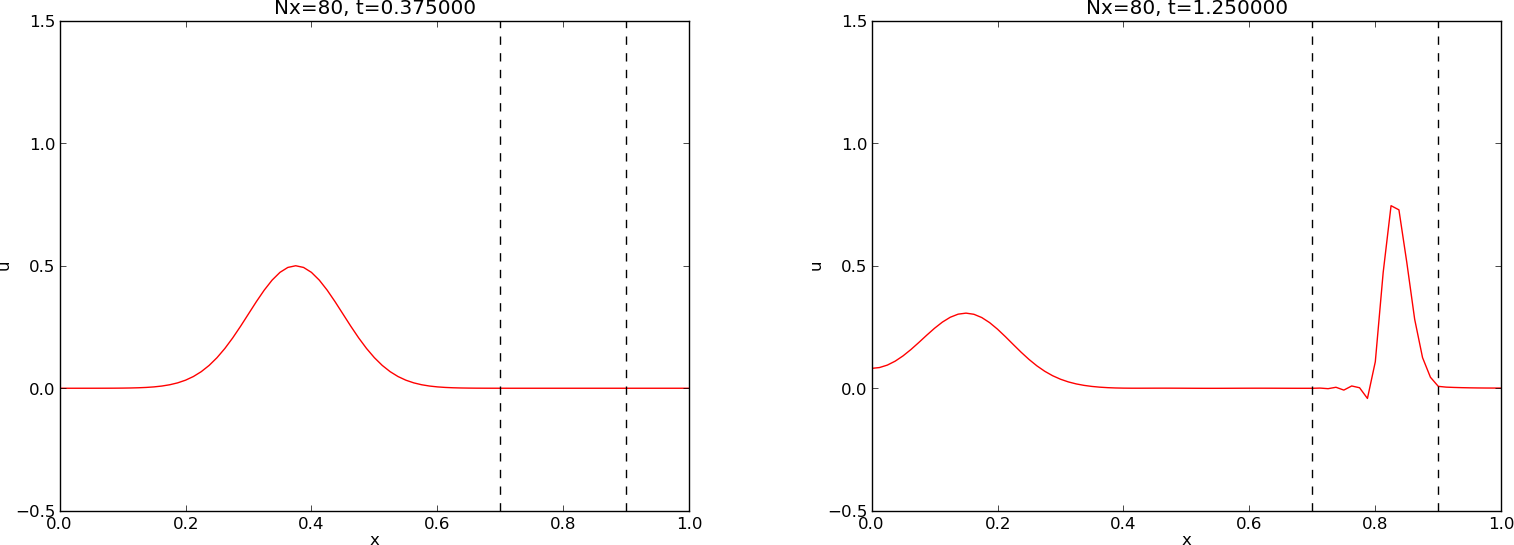 Finite Difference Computing with Partial Differential Equations