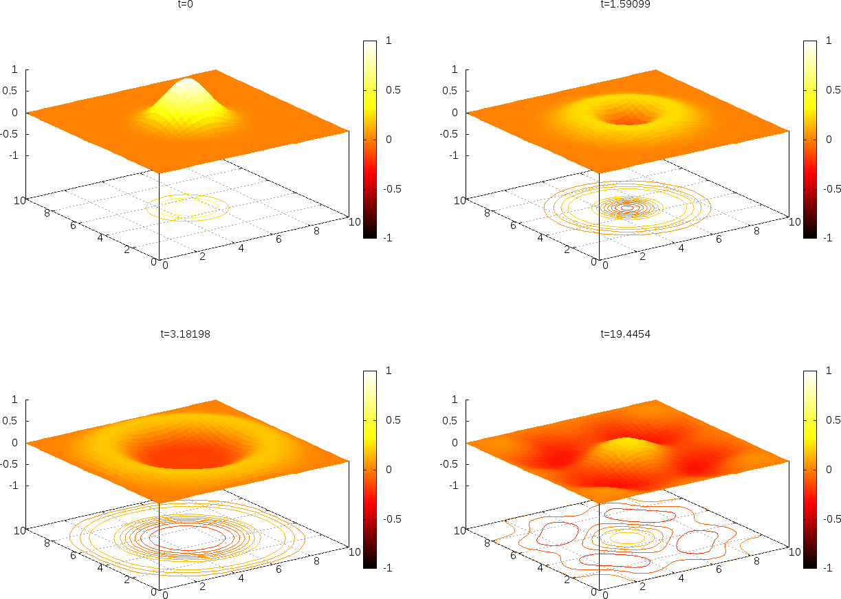 Finite difference methods for 2D and 3D wave equations