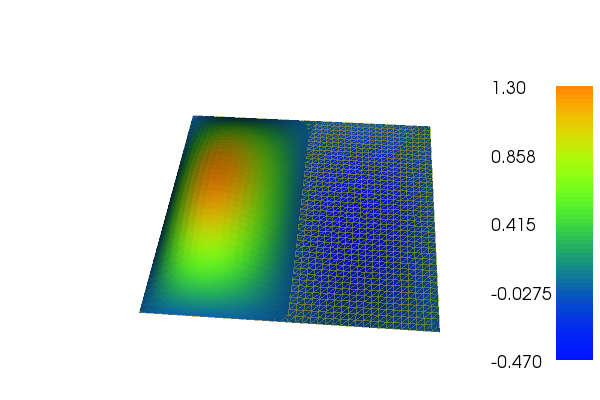 Solving PDEs in Minutes - <br> The FEniCS Tutorial Volume I