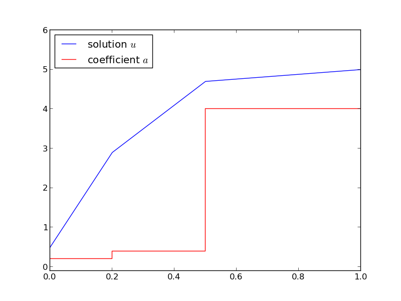 The 1D diffusion equation