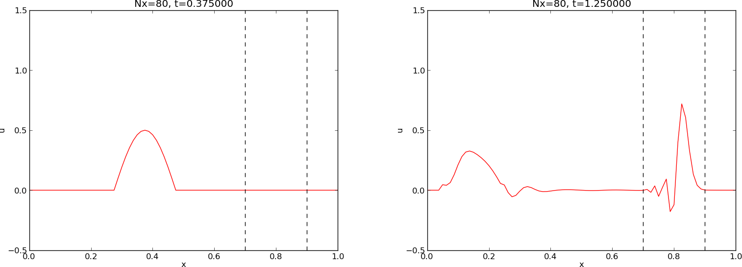 Study guide: Finite difference methods for wave motion