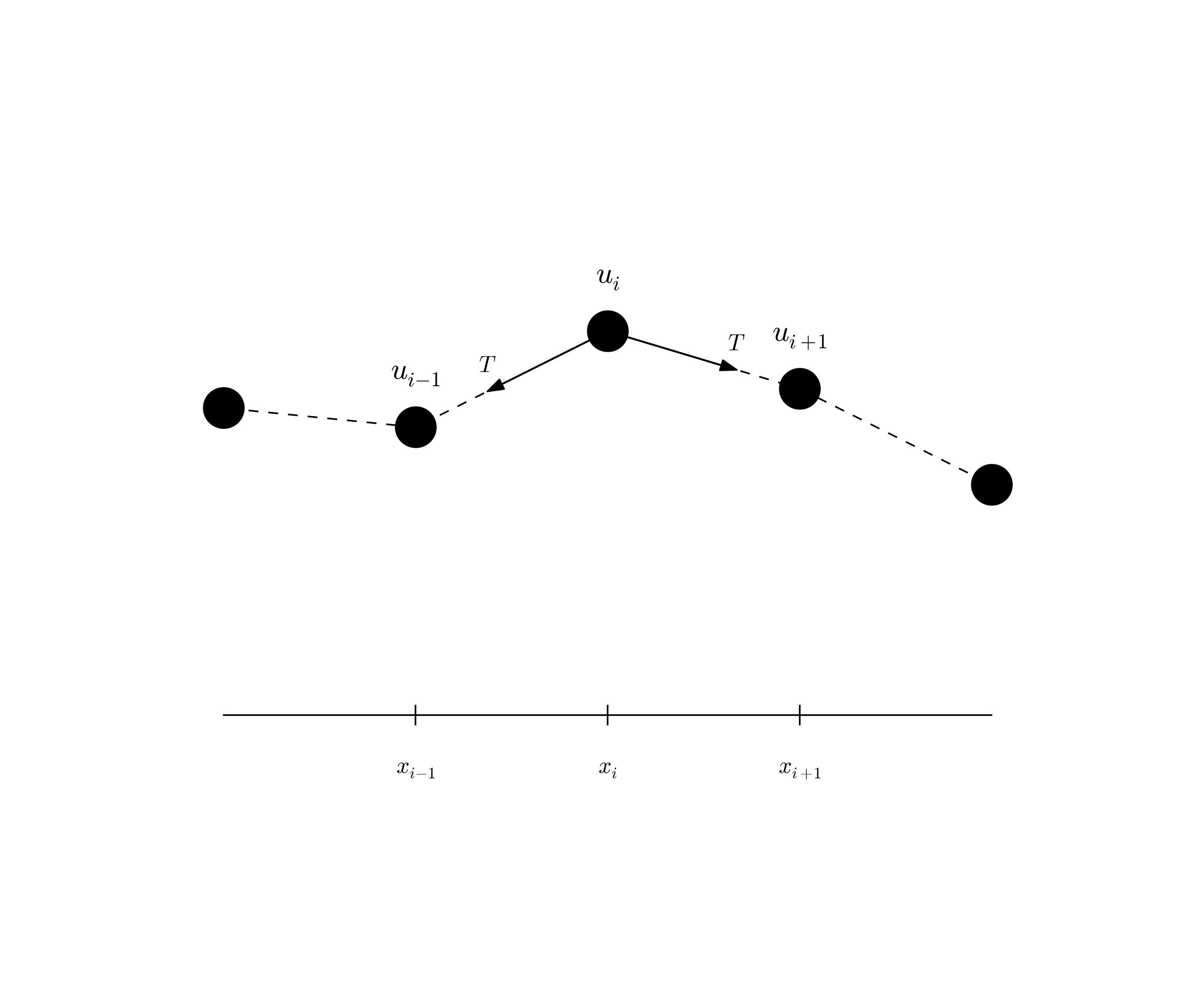 Finite difference methods for wave motion