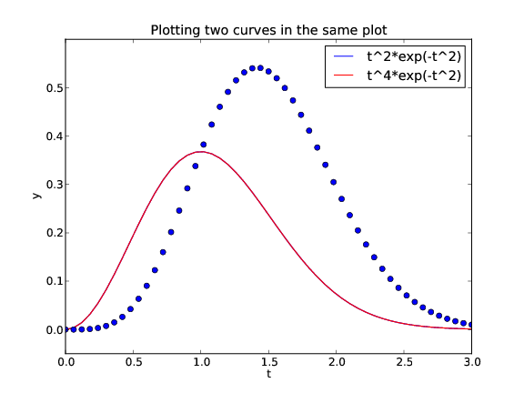 Array computing and curve plotting