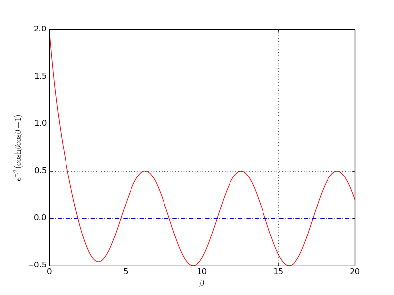 Solving nonlinear algebraic equations
