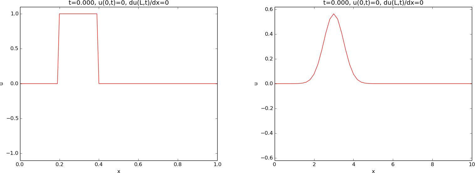 On the impact of boundary conditions in a wave equation